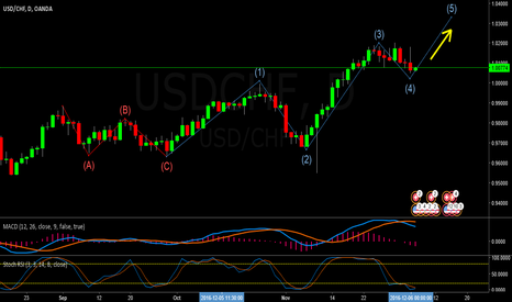 USDCHF: waiting for a good opportunity on a wave 5 long