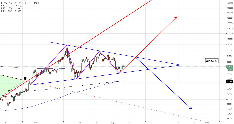 BTC/USD 단기 흐름
