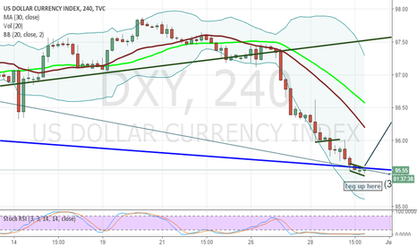 DXY: DXY Long now