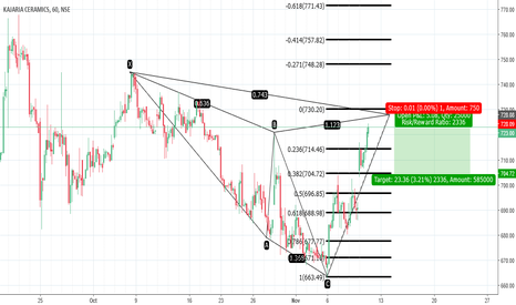 KAJARIACER: BEARISH CYPHER - 1H