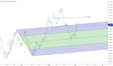 EURUSD: EURO long on support
