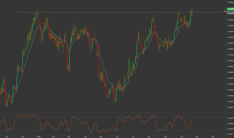 AUDCAD: AUDCAD - Inverted Head and Shoulders, Bullish outlook
