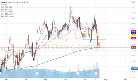 GE: GE goes up?!