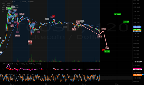 LTCUSD: LTC EW Waves