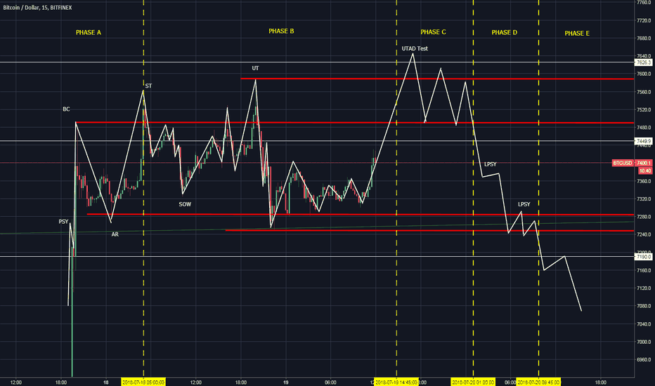 BTCUSD: BTC in a Wyckoff distribution, probable fall down on the weekend