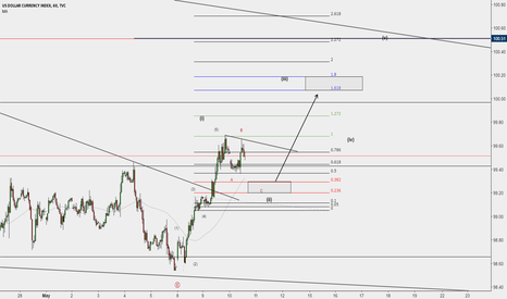 DXY: USDOLLAR INDEX - MORE UPSIDE TO COME