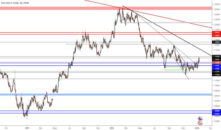 EURUSD: Proyección EUR/USD Semana 14/01/2019