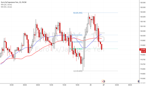 EURJPY: Long on EURJPY pinbar