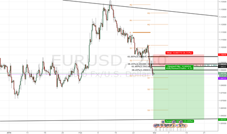 EURUSD: Short Order: EUR/USD @ 1.0915