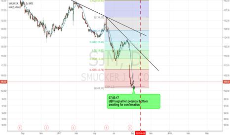 SJM: SJM - Potential Bottom