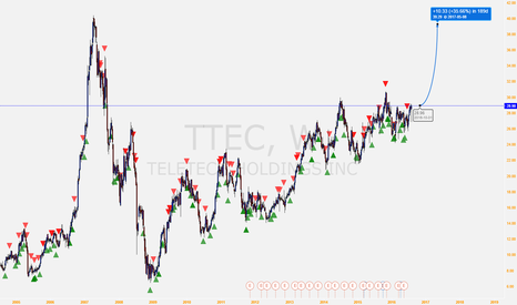 TTEC: TeleTech is rising