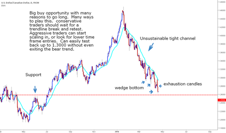 USDCAD: USDCAD big buy opportunity