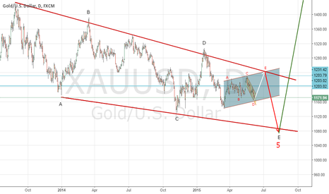 XAUUSD: Ending diagonal in 5th wave
