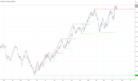BR1!: brent/usd