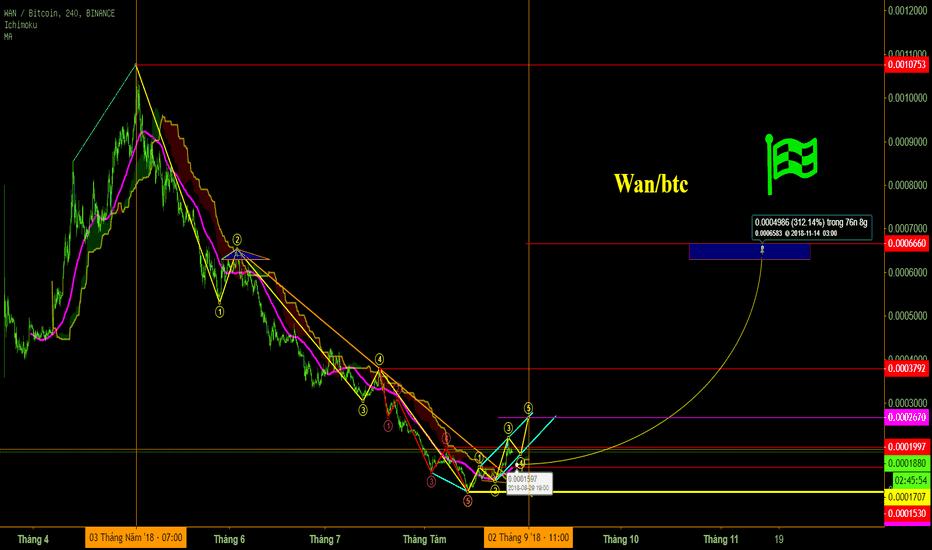 WANBTC: Wan/btc mục tiêu 300% trung hạn