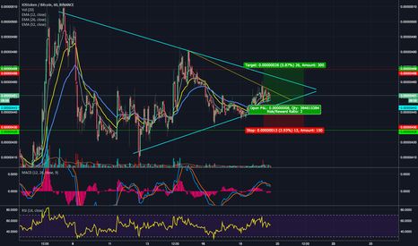 IOSTBTC: IOST set up for breakout - EMA crossing strategy