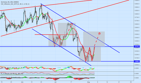 DE30EUR: DAX possible bull flag and long opportunity to the ATH