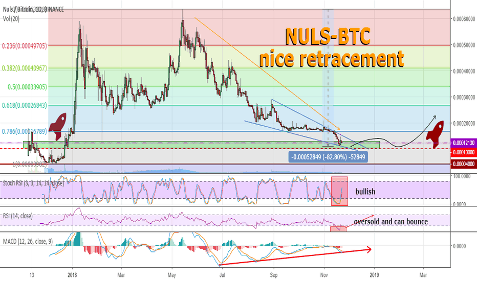 NULSBTC: NULS in the case of a global positive will bring a good result.