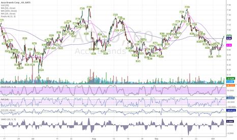 ACCO: $ACCO - Bounce