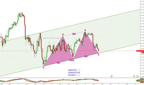 USDJPY: USDJPY Try to Buy it