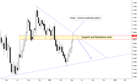 AUDNZD: AUDNZD Weekend Technical Chart Analysis on Weekly timeframe