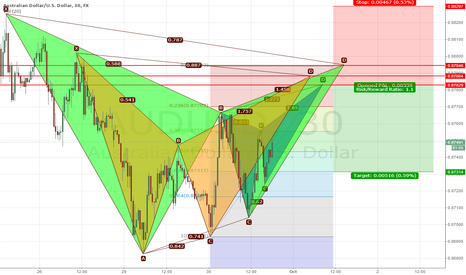 AUDUSD: Bat + Gartley + Crab