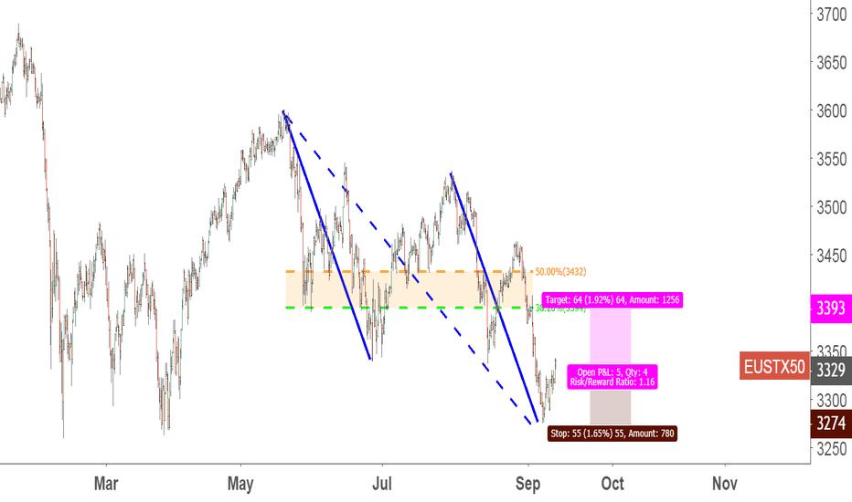 EUSTX50: a prefect abcd in European stock