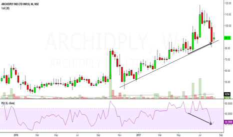 ARCHIDPLY: archidply looks bullish in short to medium term