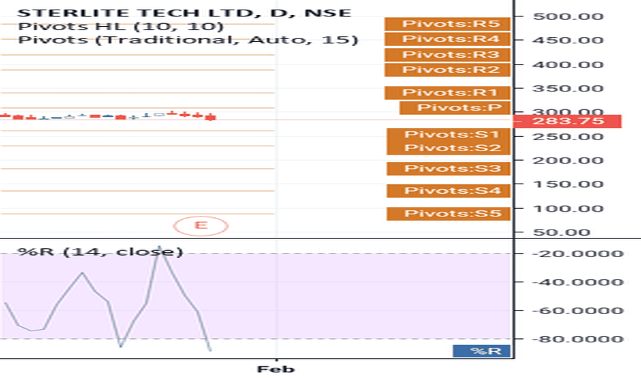 STRTECH: support and resistance on swing template and William %R graph
