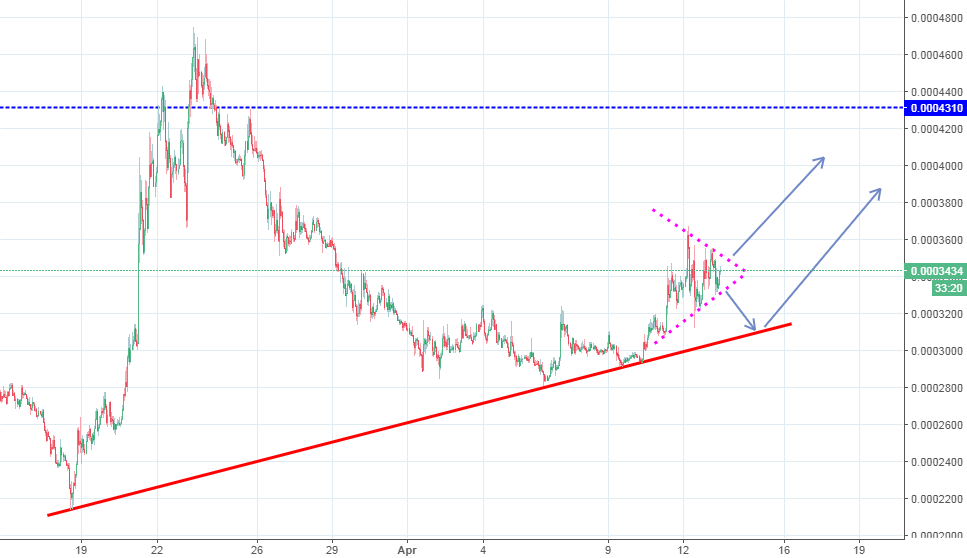ICX / BTC ( ICON ) good buying signal.