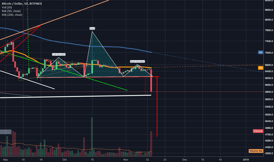BTCUSD: Massive head&shoulders on btc triggers reaches first drop target
