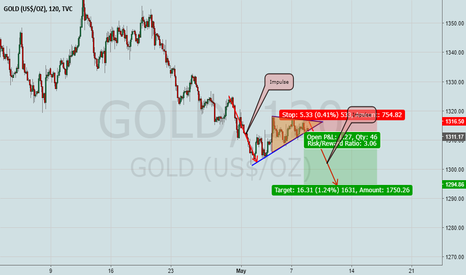 GOLD: Gold is a Sell now!(Triangle Break Out)