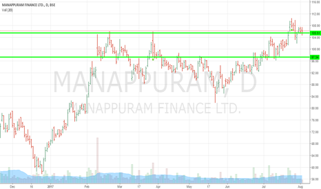 MANAPPURAM: Breakout and successful test of breakout