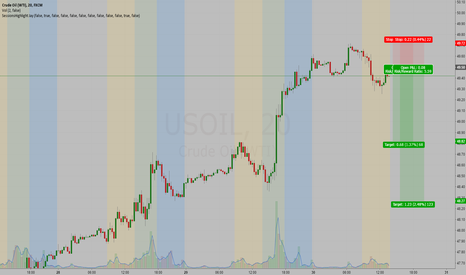 USOIL: WTI oil short