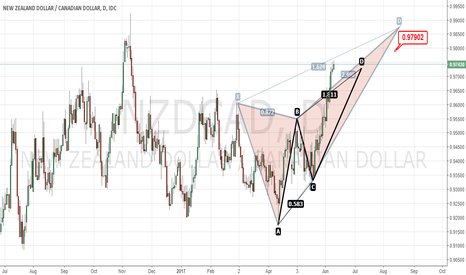 NZDCAD: Go Short with AB=CD