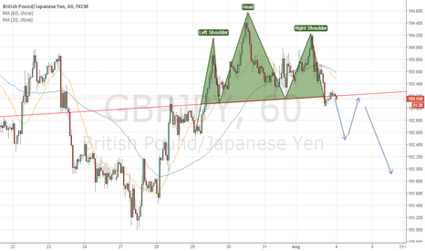 GBPJPY: #GBPJPY: Head and Shoulder is forming on GBPJPY. Short here.
