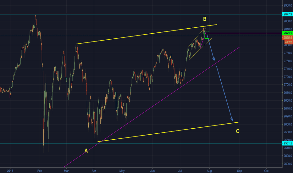 SPX500USD: S&P500 - Short Opportunity within the bigger correction