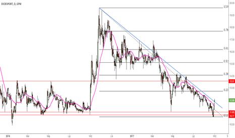 EEX: EXO EXPORT pokonuje średnią ruchomą i linię trendu?