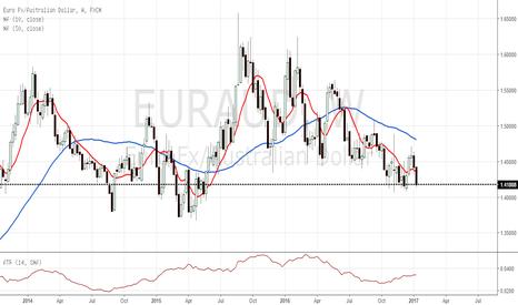 EURAUD: EUR/AUD W1