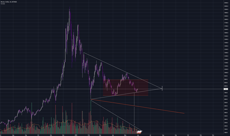 BTCUSD: Potential path for a downtrend to follow