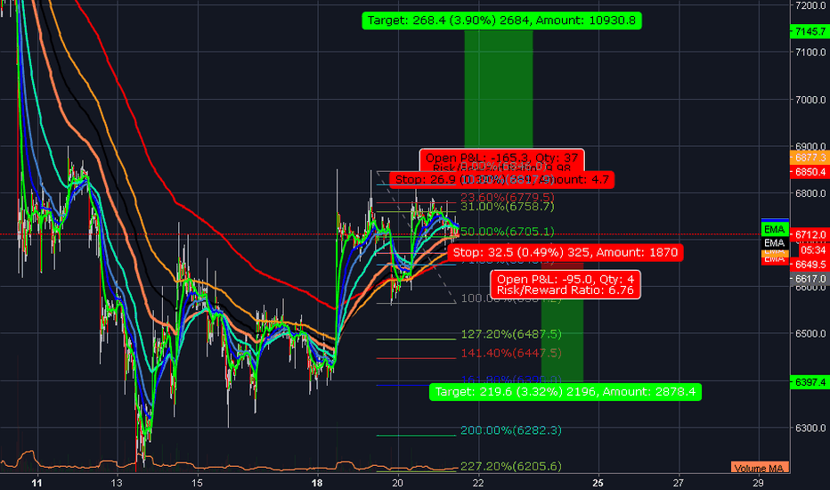 BTCUSD: btcusd breakout long and short targets