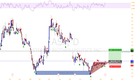 AST: Asterias Biotherapeutics, Inc. triangle breakout
