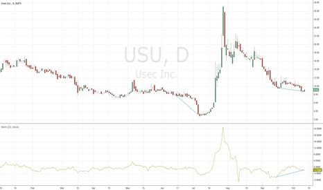 USU: USU Chart show accumulation divergence