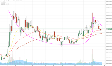GAMEBTC: GameCredits looking like a decent Cup w/ Handle.  $GAME GAMEBTC
