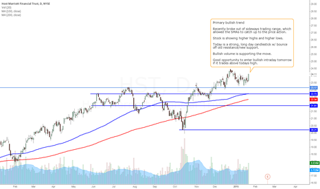 HST: HST - Bullish Swing Trade