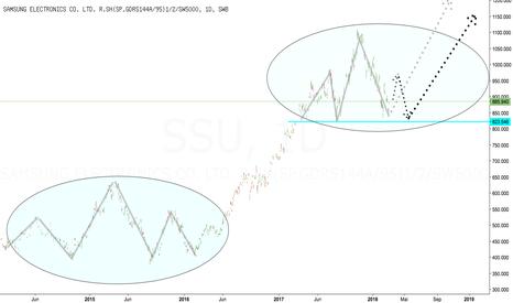 SSU: Samsung startet (Stufe 1?)