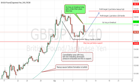 GBPJPY: Teacup Saucer Bottom Near Term Buy