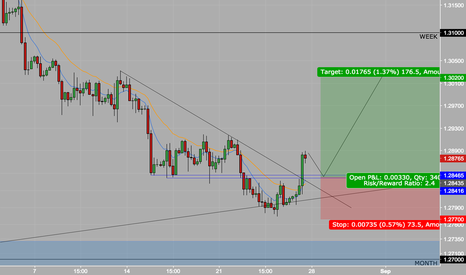 GBPUSD: GBPUSD LONG AFTER THE PULLBACK