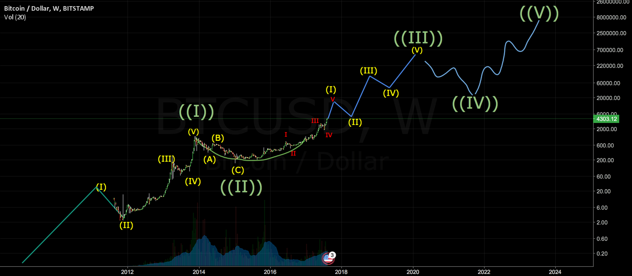 BTC 5-wave pattern: the bullish big picture