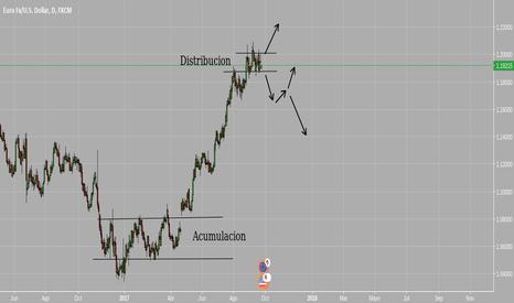 EURUSD: Grafico Diarios EUR/USD